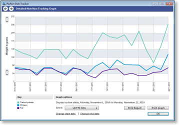 Detailed diet charts and graphs are available. Windows